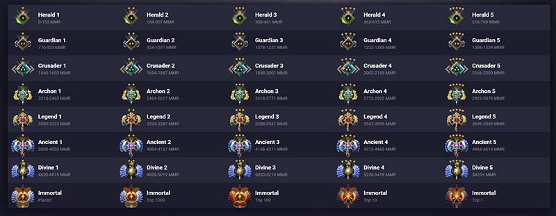 Best Dota 2 Heroes to Climb Ranks With